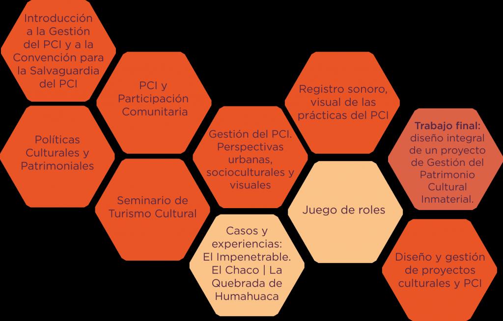 plan PCI